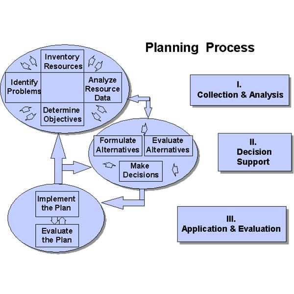 3 Great Project Planning Forms to Get Your Project Started on the - project planning