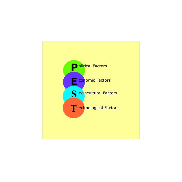PEST Analysis Method and Examples