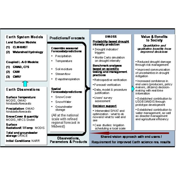 Risk Management Collection of Tools, Strategies and Resources for - risk management plan template