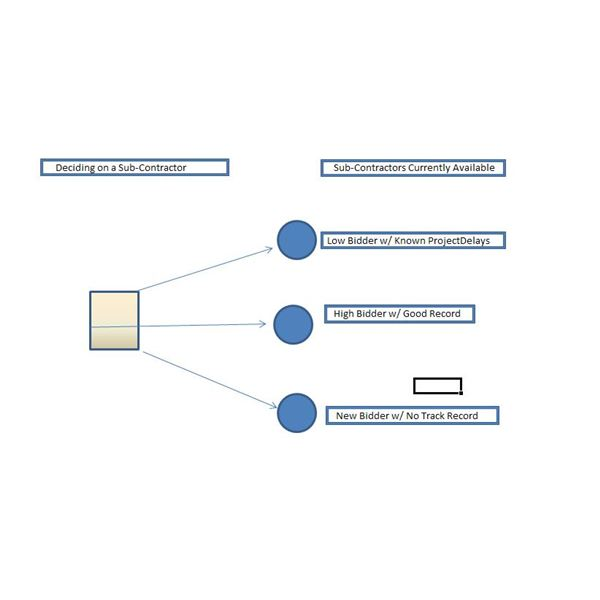 Using a Decision Tree Template as a Tool for Weighing Options