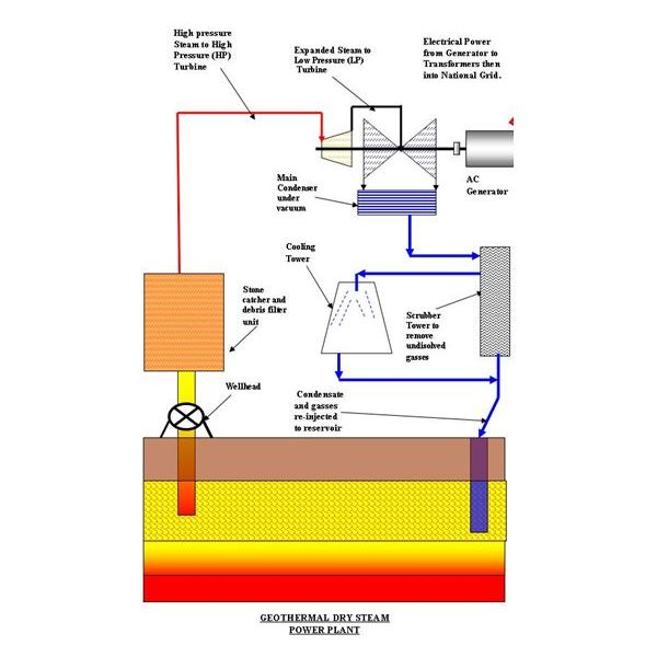 Geothermal Energy Power Plant Diagram Wiring Diagram