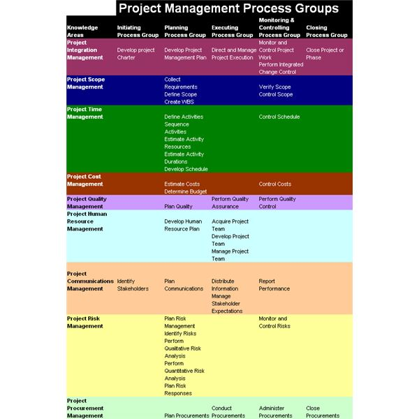 Following the Project Proposal Through the Project Life Cycle