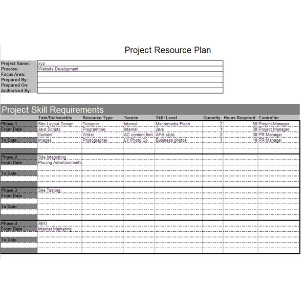 Project Resource Plan Example and Explanation - Project Plan Sample