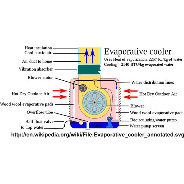 Effective Low Tech Homemade Air Conditioner Types for User Fabrication
