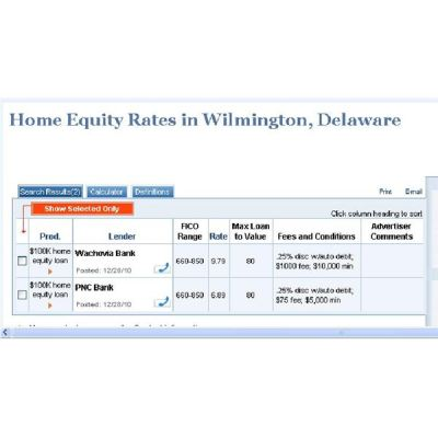 Home Equity Loans Shopping: Get the Best Rates