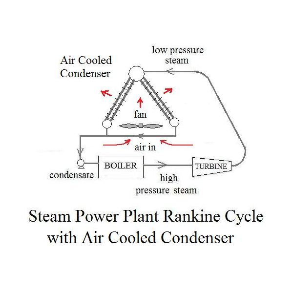 Power Plant Condenser Wet Cooling Tower, Pond, Air Cooled