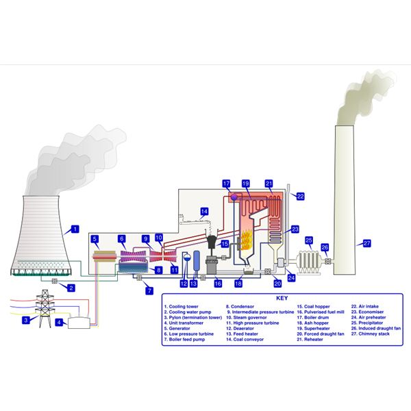 Analysis of Vapor Power Cycles Used in Steam Power Plant - Rankine