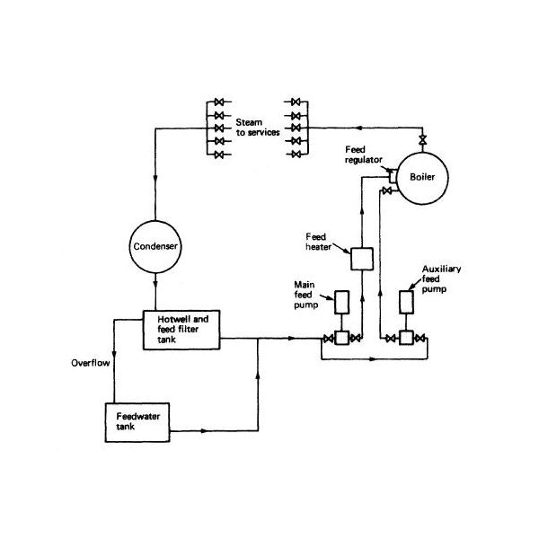 Boiler Feed Water System Diagram and Explanation - What is the Open