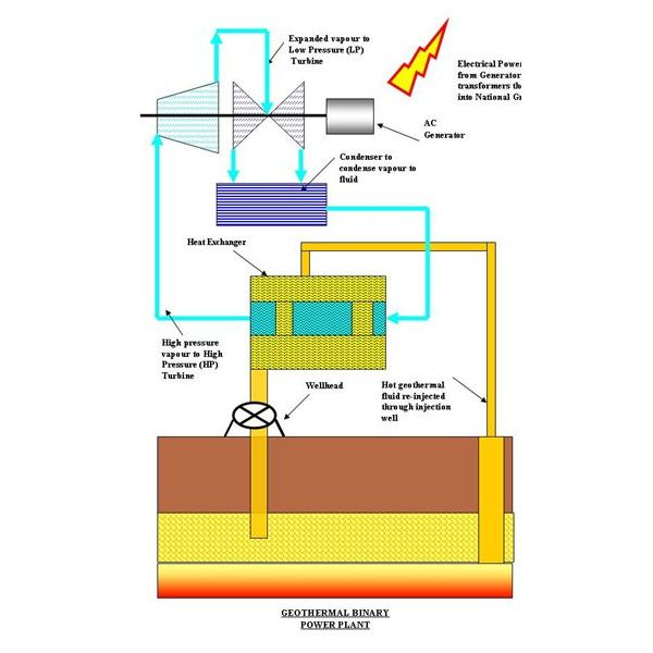 What is Geothermal Energy and How does it Work?