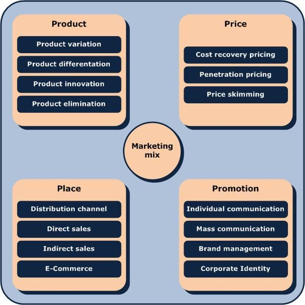 The Small Business Marketing Plan Format - components marketing plan