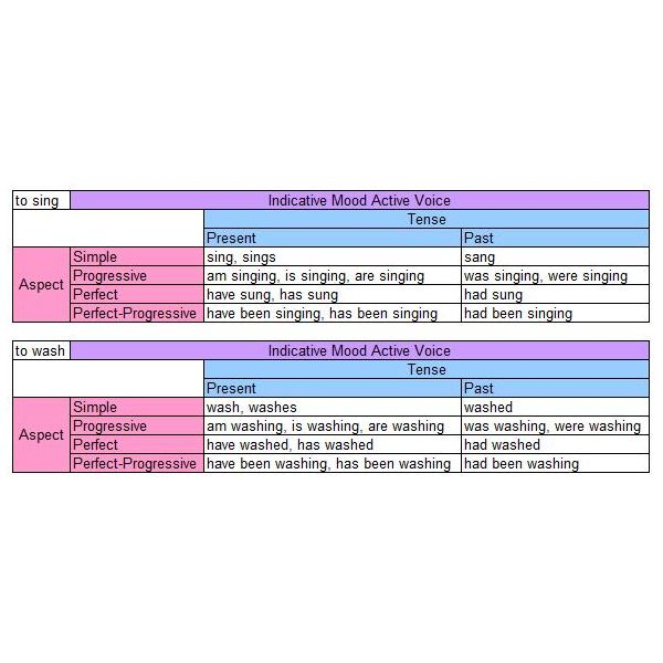 English Verbs Tense, Aspect, Mood, and Voice