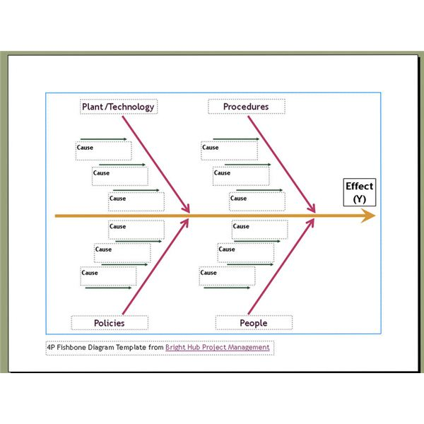 10 Free Six Sigma Templates Available to Download Fishbone Diagram - fishbone template