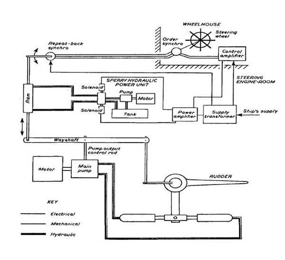 ship Motor diagram