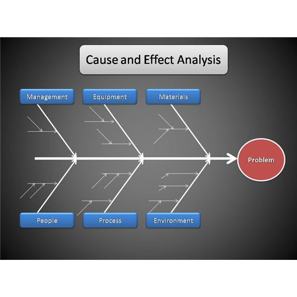 Tips for Conducting a Cause and Effect Analysis - cause and effect template