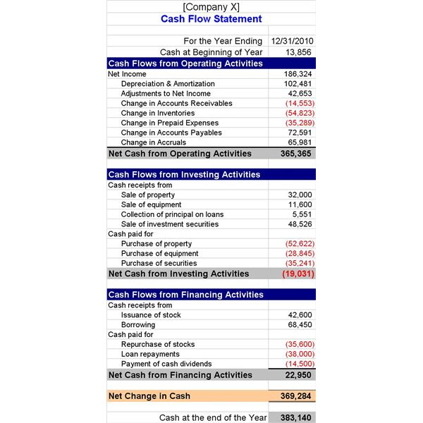 How To Interpret Cash Flow Statements - cash flow statement