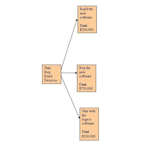 Decision Trees Example Using Decision Trees Analysis to Calculate