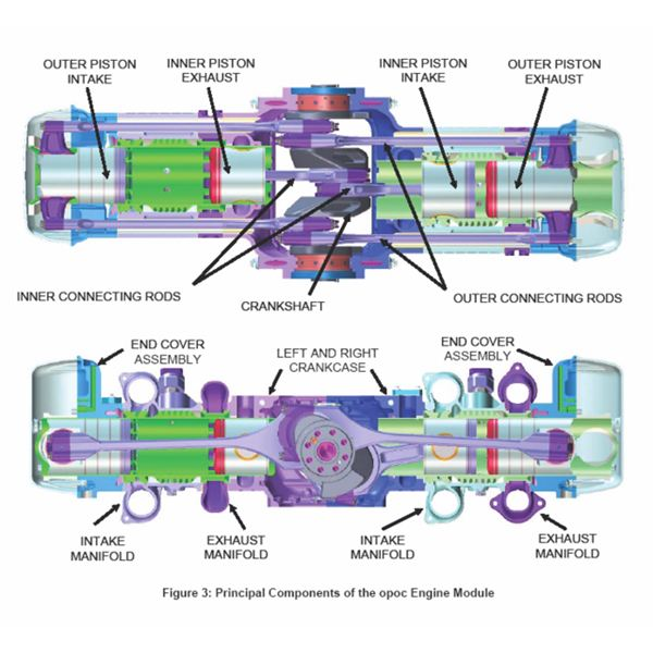 Opposed Piston Diesel Engines - Construction and Working Explained