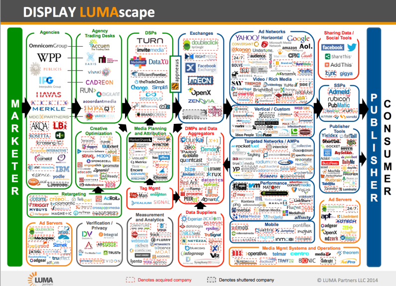 Display Ad Landscape_Lumascape