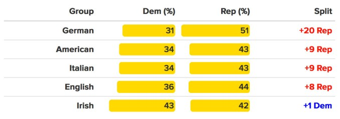 Voters were asked if they would support a Republican or Democrat, if a congressional election were held in their district today. Groups and margins of error as above.