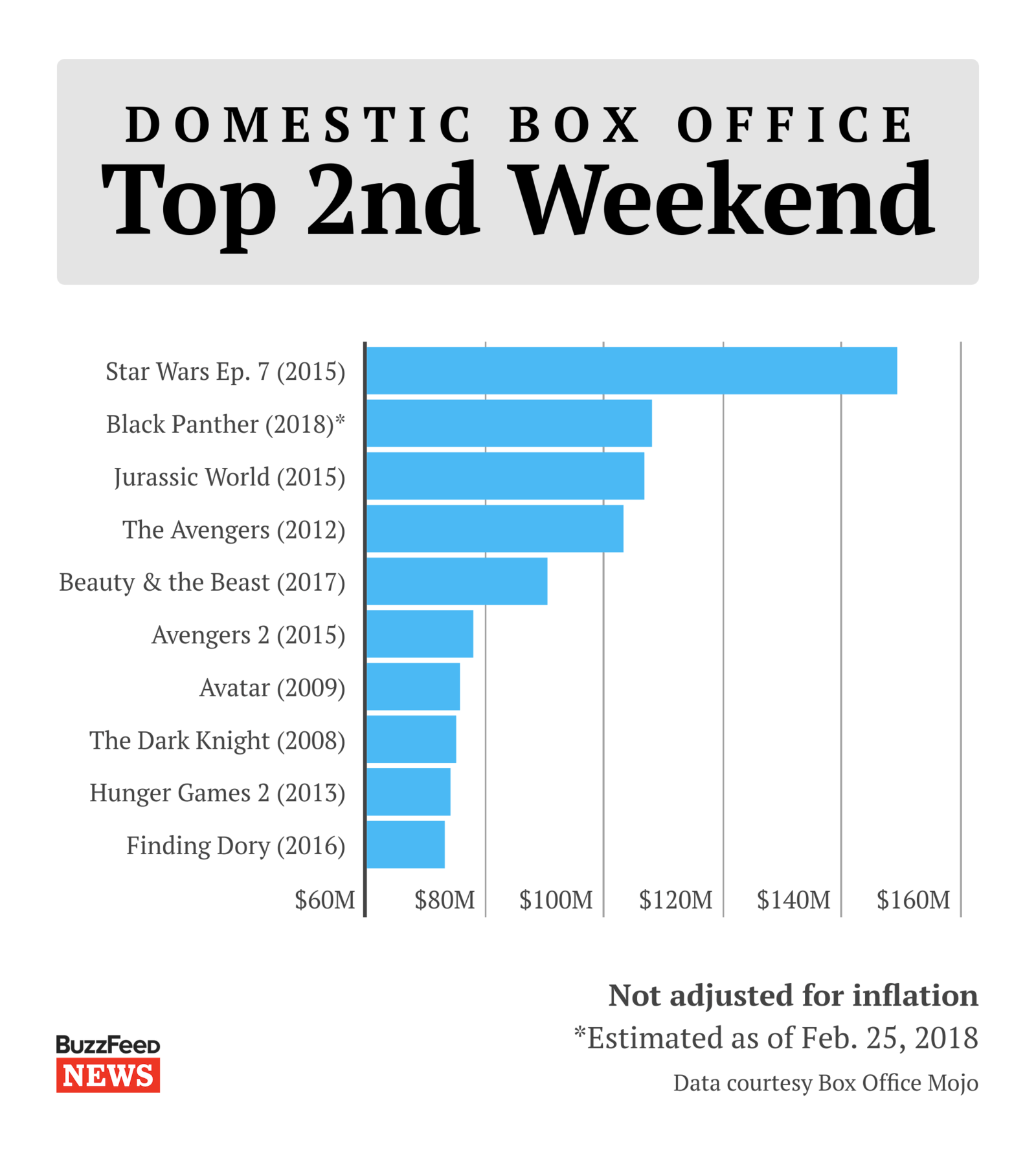 Box Office World Black Panther