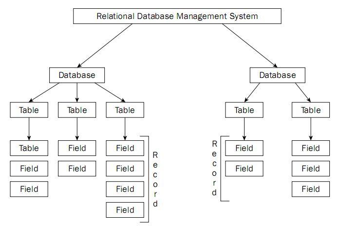 RDBMS relational database - RDBMS - c4learn