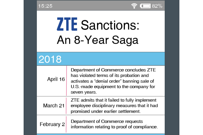 Chart Timeline of ZTE Sanctions - Caixin Global
