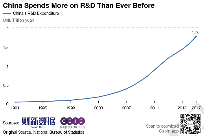 Chart of the Day Another Record Year for China RD Spending