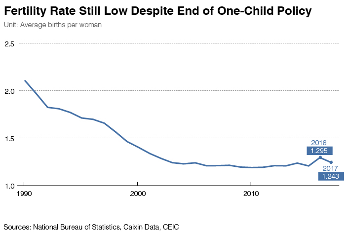 Chart of the Day China\u0027s Slipping Birth Rate - Caixin Global