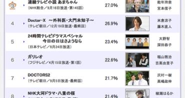 2013收視率最高的10部日劇