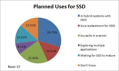 Desum poll planned SSD use image