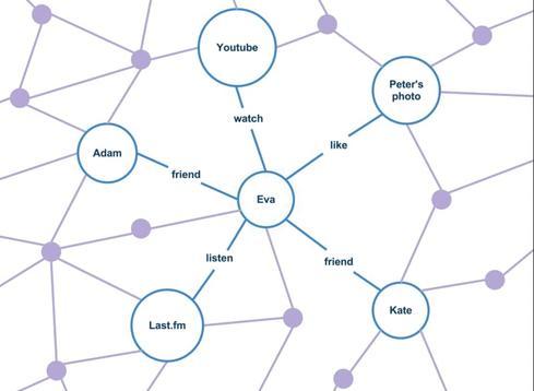 Semantic Web Business Going Nowhere Slowly - InformationWeek - semantic web