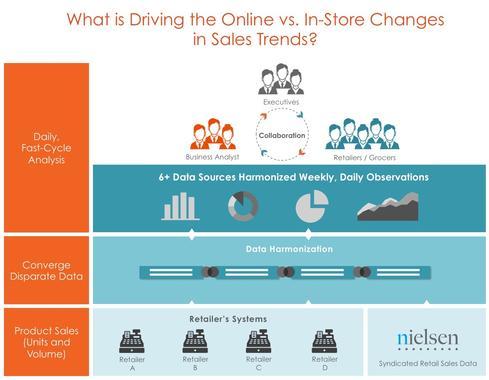 InformationWeek - ClearStory Data Touts Speedy Big Data Analysis - sales analysis