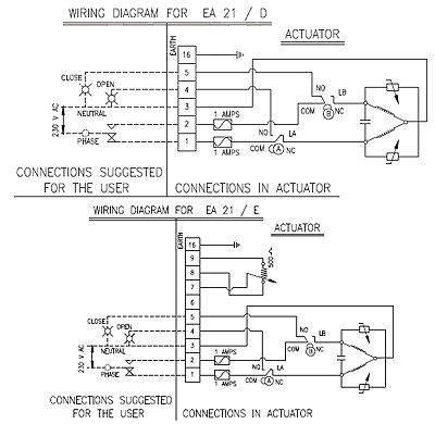 Electric valve actuator / rotary - EA-21 - Avcon Controls PVT Ltd