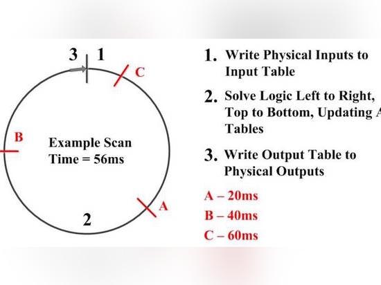 Ladder logic 105 PLC scanning - United States