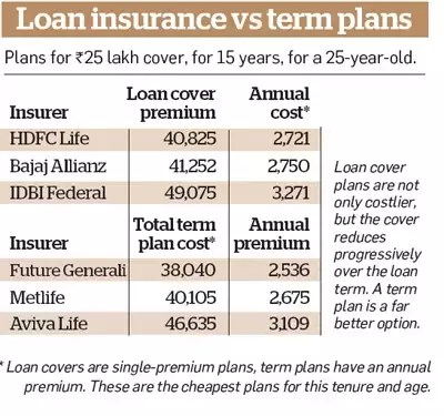 Home loan insurance: Why a simple term insurance plan is better than loan protection plan - The ...