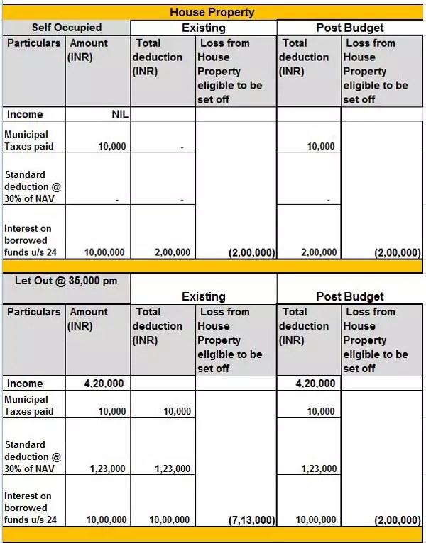 Home Loan Tax Saving Claiming home loan interest tax break on