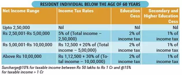 Income Tax Calculator How to calculate Tax via Income Tax - income tax calculator