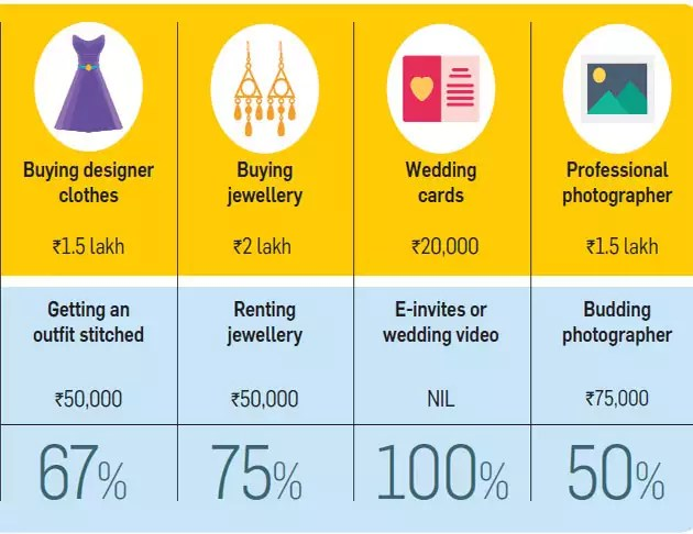 7 smart ways to cut down your wedding costs - The Economic Times