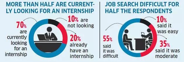internships Online sites most effective for finding internships - looking for an internship