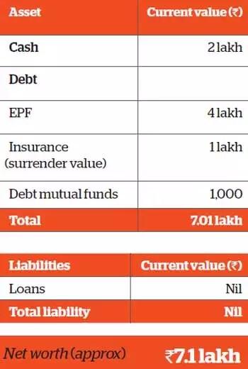 financial goals Family Finance Chennai-based Balasubramaniam