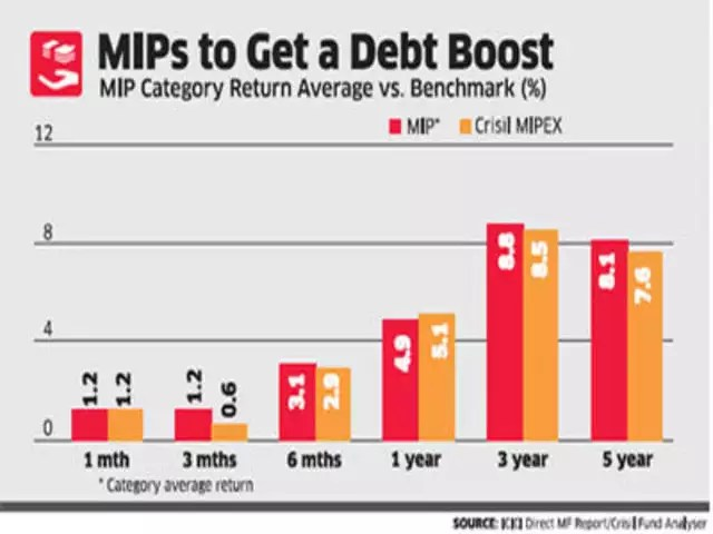 Mutual fund managers expect profit in MIPs - The Economic Times