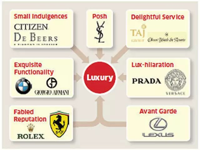 Seven paths of highly successful luxury brands - The Economic Times