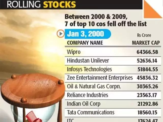 7 of top 10 stocks slip off charts in 10 years - The Economic Times