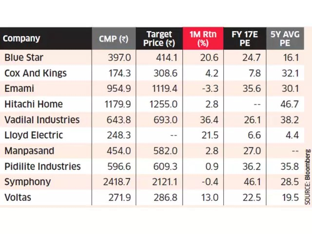 market share Top 10 stocks to bet on for cool returns this summer