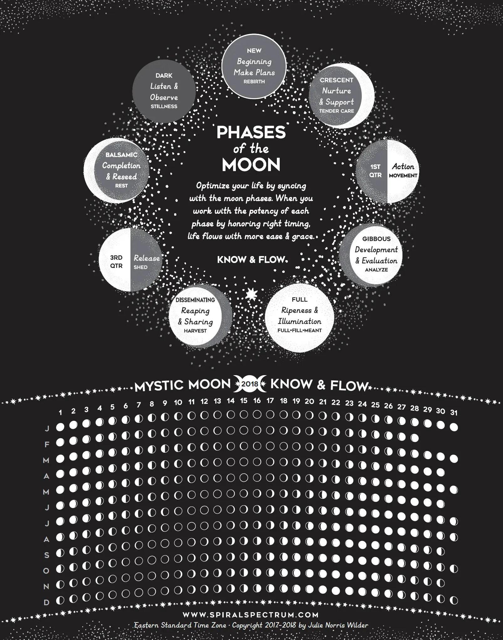 lunar chart - Heartimpulsar
