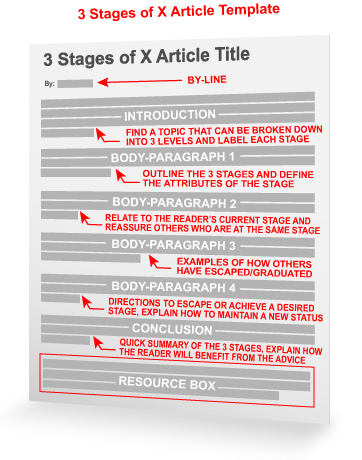 The (3) Stages of \u201cX\u201d Article Template - article summary template