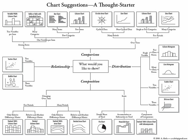 Chart Suggestions - A Thought-Starter (how to display data - relationship diagram