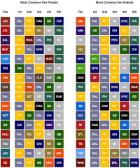 Facebook Data Provide The Most Accurate NFL Fandom Map ...