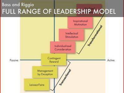 CREATE Leadership by Dave Beza