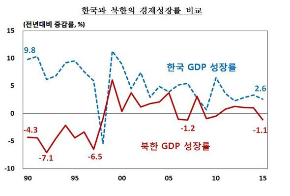 North Korea has negative economy growth for first time in five years - in five years time